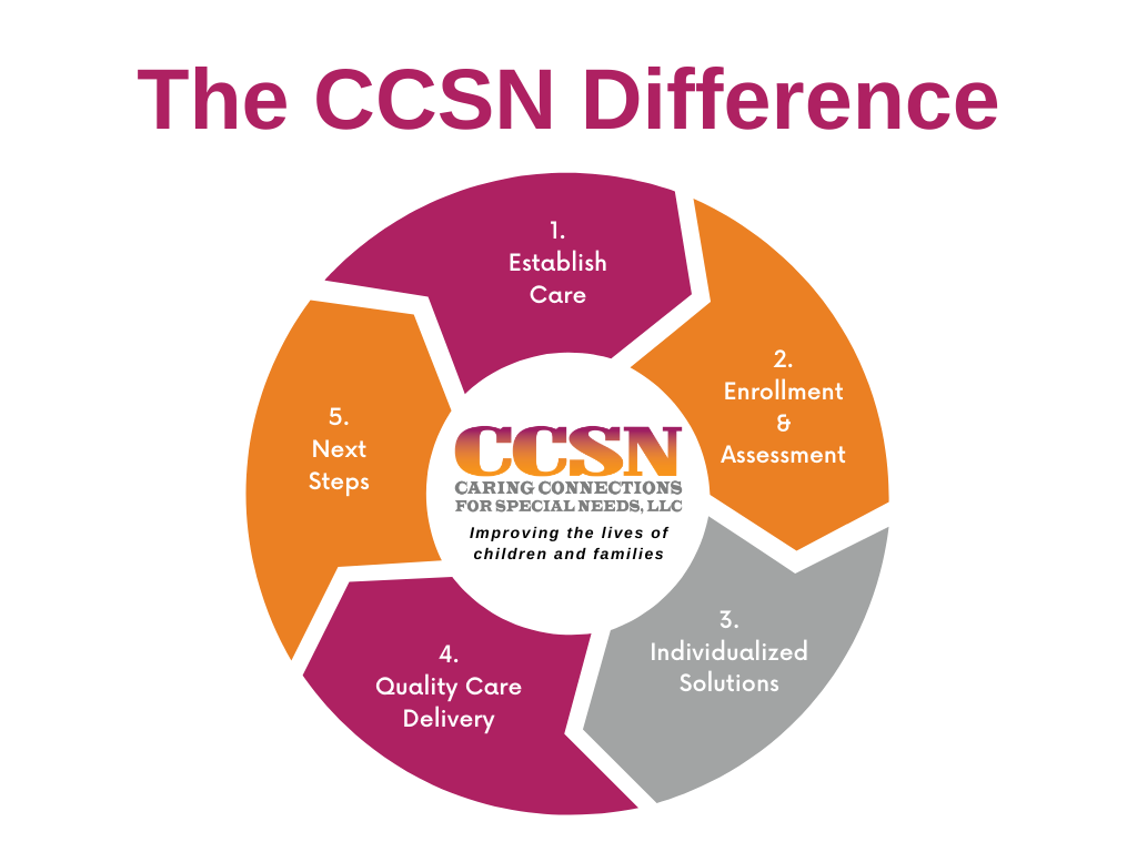 The CCSN Difference